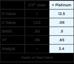 RetroWAL Platinum chart